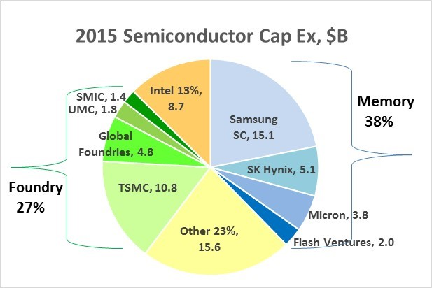2015 Semiconductor Capex led by Memory & Foundry – SC-IQ