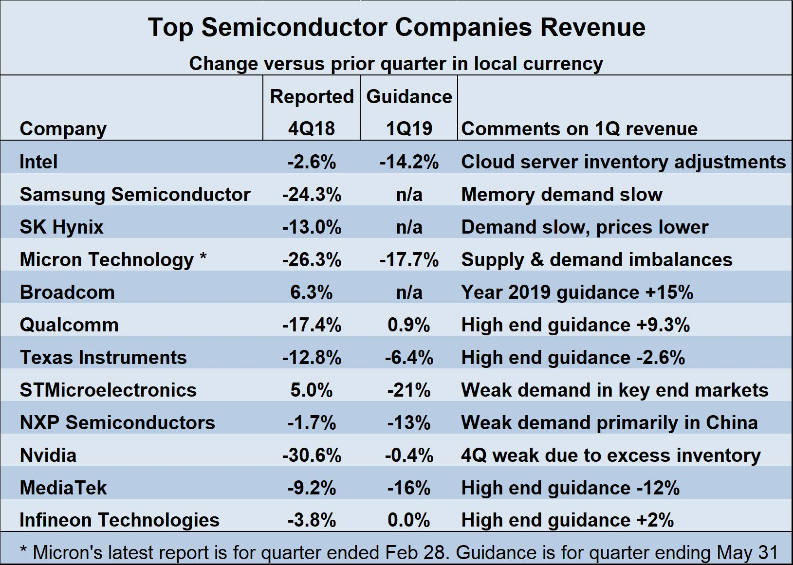 Semiconductor market decline in 2019 – SC-IQ: Semiconductor Intelligence